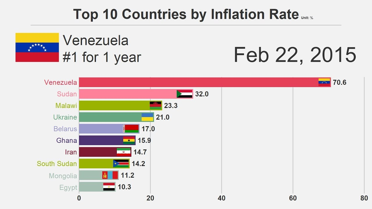 Download Top 10 Countries by Inflation Rate (1980-2018)