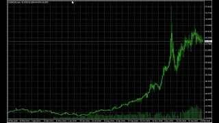 Как предсказать поведение цены на рынке?!