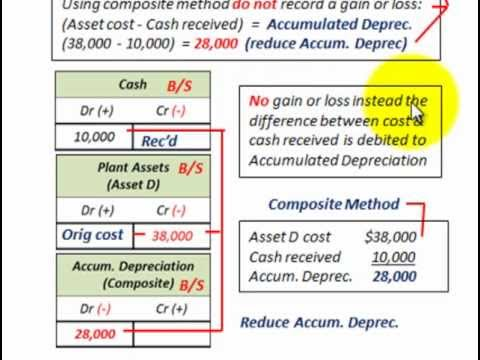 Depreciation Accounting (Group or Composite Life Method, Composite Rate And Life)