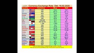 Today Currency Exchange Rate, Dtd 16.02.2020 Pakistan Currency Exchange Rate