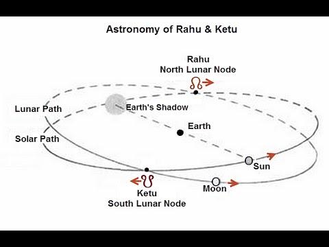 ketu in leo vedic astrology