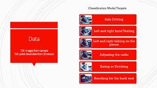Deep Learning for Image Classification: Identifying Distracted Driving Behavior