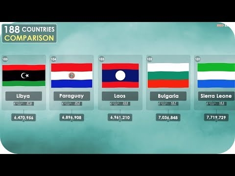 Comparison of countries population 2018 (188 countries) + Median Age