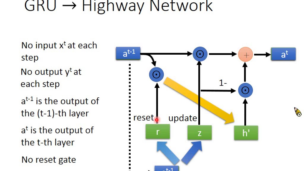Highway Network & Grid LSTM