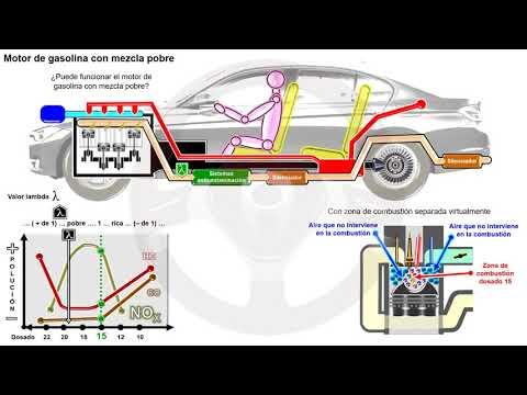 Motor dual fuel de hidrógeno y mezcla pobre de gasolina (2/5)