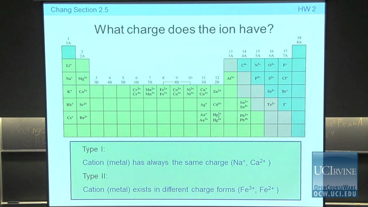 Preparation for General Chemistry 1P  Lecture 07  Ions and Molecules