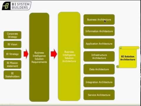 SAP BusinessObjects BI Solution Architecture