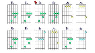 guitar chords eb major position 1 with backing track