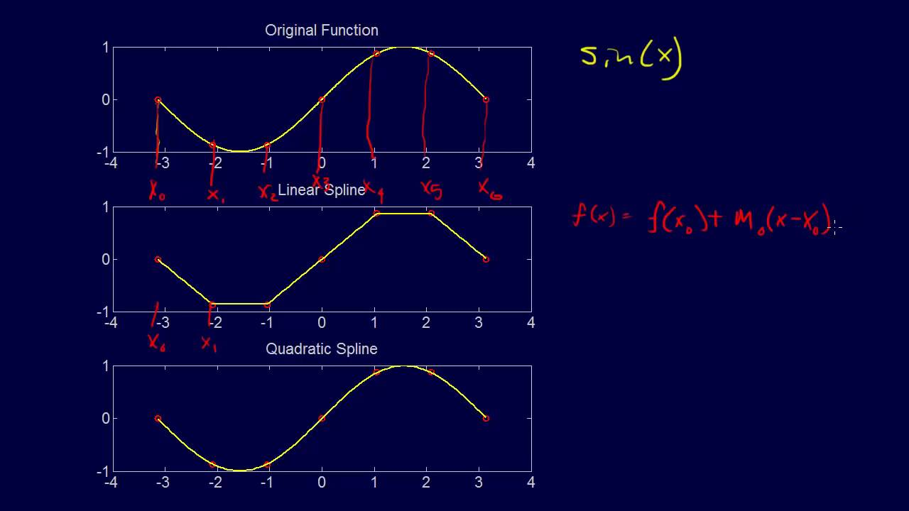 5 2 7-Curve Fitting: Spline Interpolation