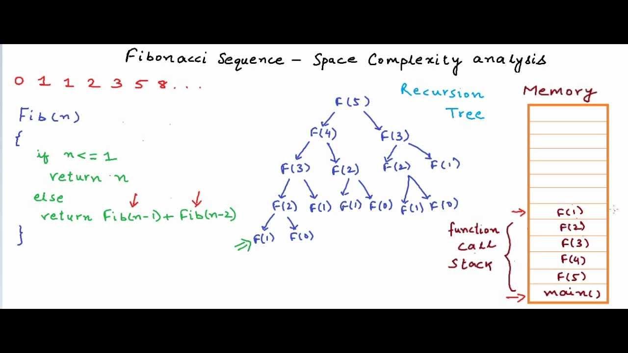 write a recursive algorithm for fibonacci series