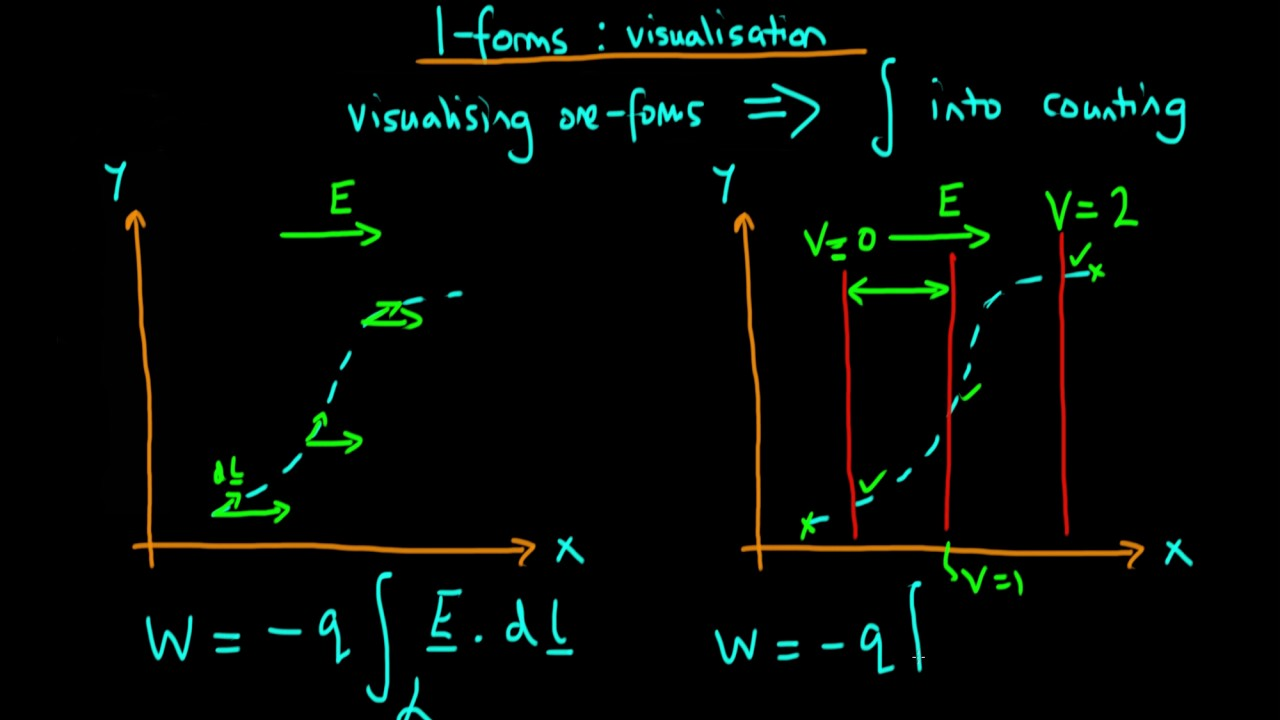 How to visualise a one-form - YouTube