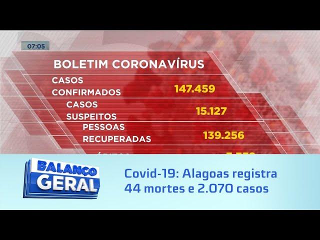 Covid-19: Alagoas registra 44 mortes e 2.070 novos casos no último boletim