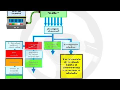 INTRODUCCIÓN A LA TECNOLOGÍA DEL AUTOMÓVIL - Módulo 13 (9/16)