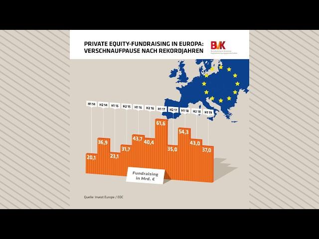 Private Equity-Fundraising in Europa: Verschnaufpause nach Rekordjahren