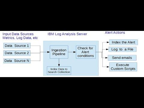 IBM Operations Analytics - Log Analysis -  Alerts