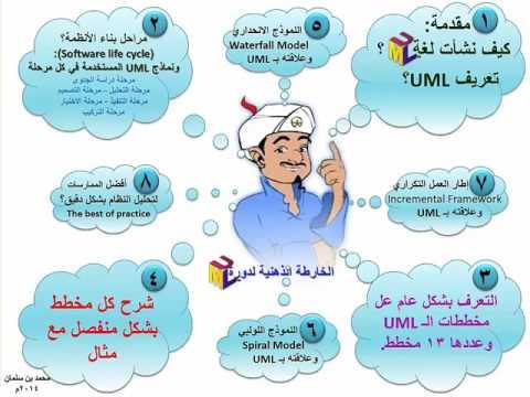 شرح UML الدرس الأول