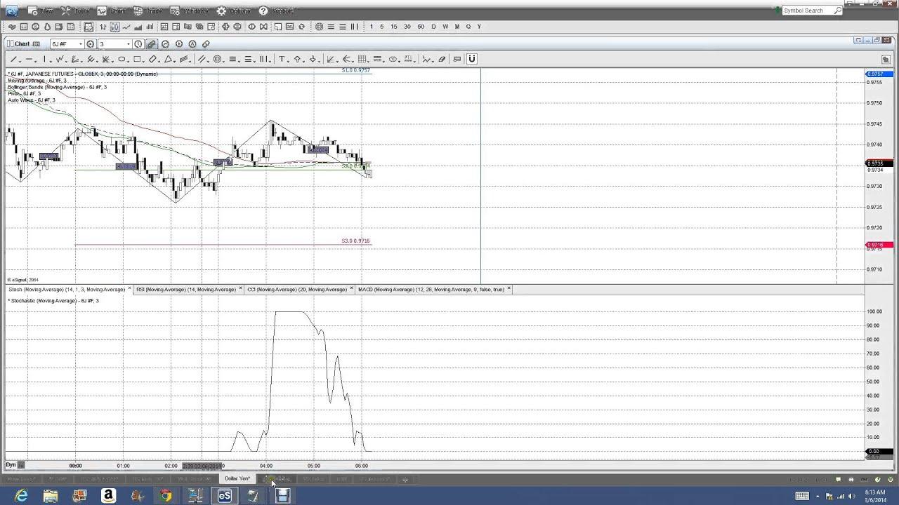 Binary options prediction markets