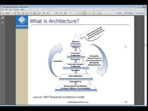 Introduction to Agile Architecture
