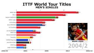 MA LONG'S RACE TO THE TOP - ITTF World Men's World Titles