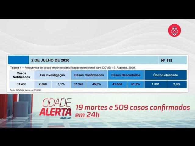 Coronavírus em AL: 19 mortes e 509 casos confirmados em 24h