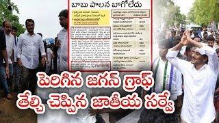 పెరిగిన జగన్ గ్రాఫ్.! తేల్చి చెప్పిన జాతీయ సర్వే.!! || Jagan Tops In National Survey ||