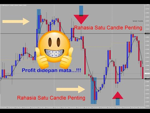 strategi-trading-forex-jitu-zona-entri-aman-part-1-/-how-to-entry-in-forex..?
