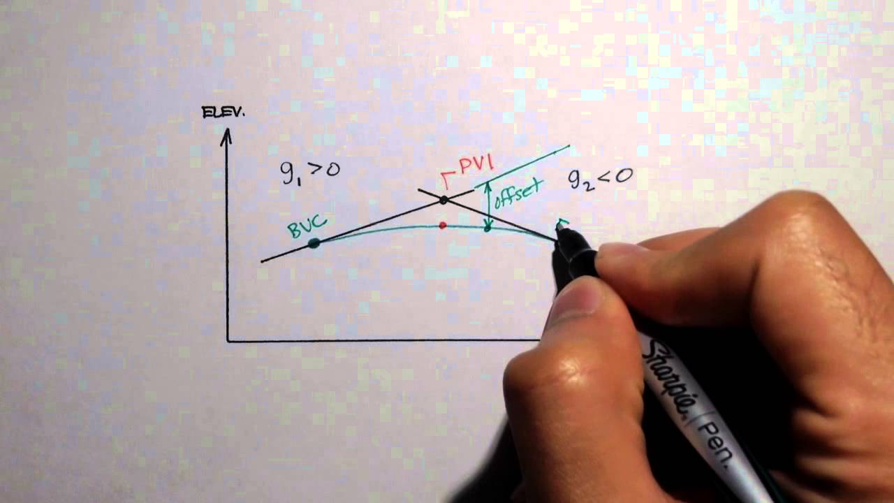 Download Advanced Geomatics: Vertical Curve Characteristics