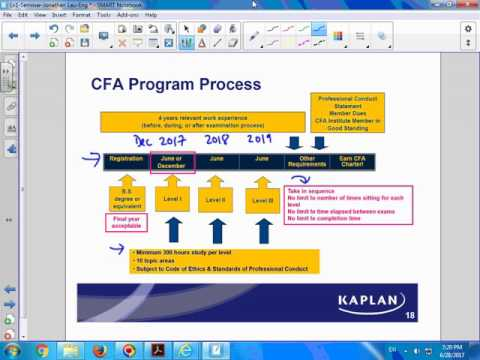 CFA Dec 2017 Level 1 - Alternative Investments - Jonathan Lau - BA Econ, CFA