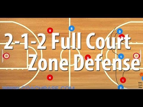 2-1-2 Full Court Zone Defense vs. Line and 1 Press Break Basketball Play