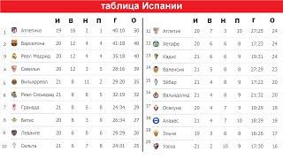 Футбол чемпионат Испании Итоги 21 тура Результаты таблица расписание