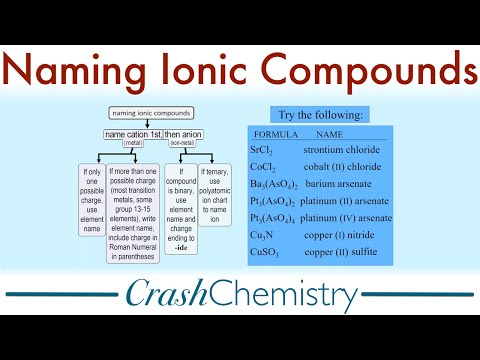 Naming Ionic Compounds, a tutorial | Crash Chemistry Academy