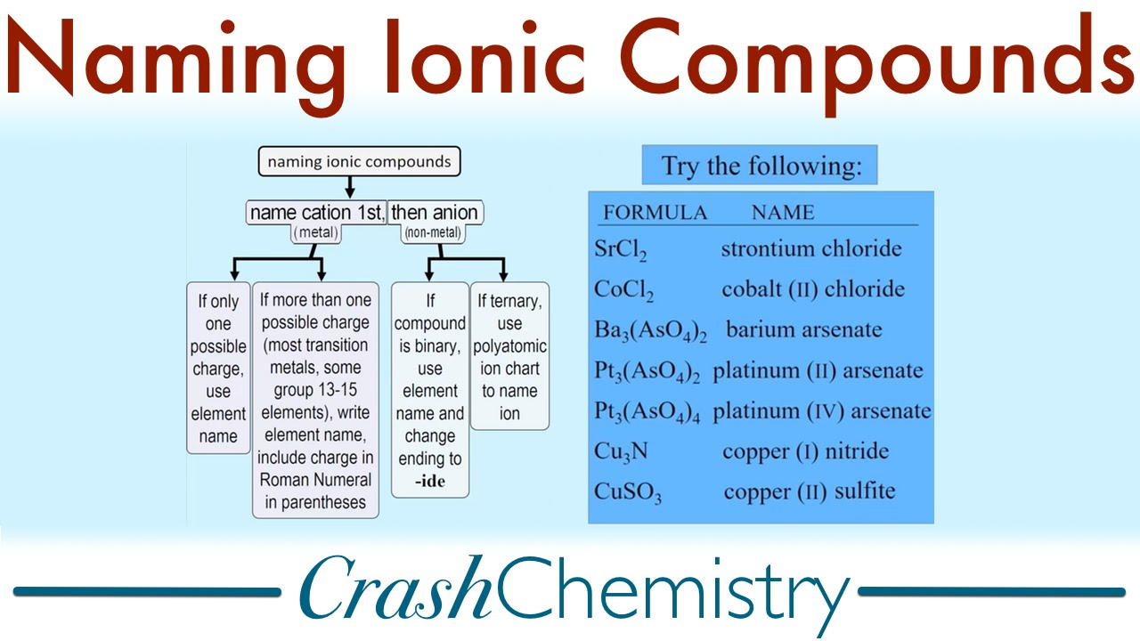 Naming Ionic Compounds, A Tutorial  Crash Chemistry Academy  Youtube