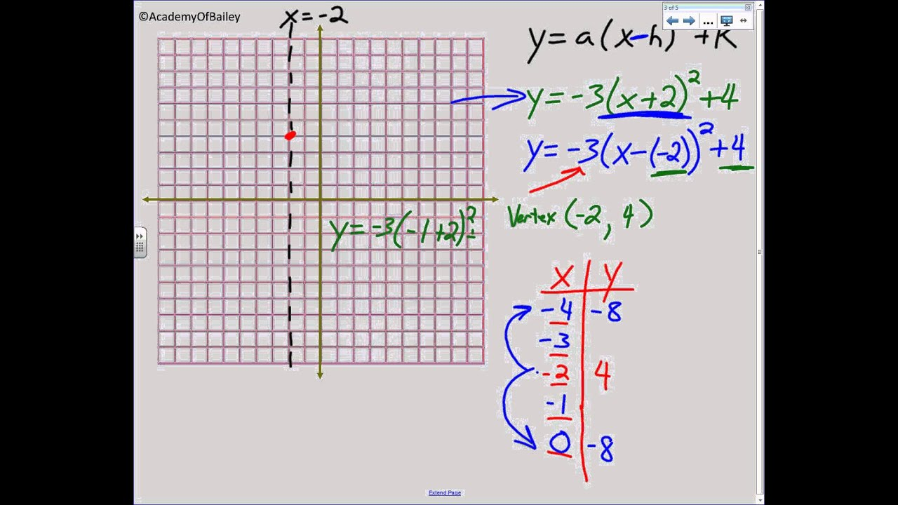 5 1 Graphing Quadratic Equations In Vertex Form