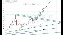 Bitcoin Short Term Chart Analysis:  BTC, Dash, ETH and XMR