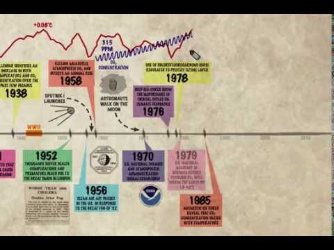 The Not-So-Brief History of Climate Change Science