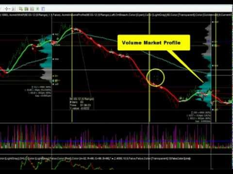 Trading forex con volume profile