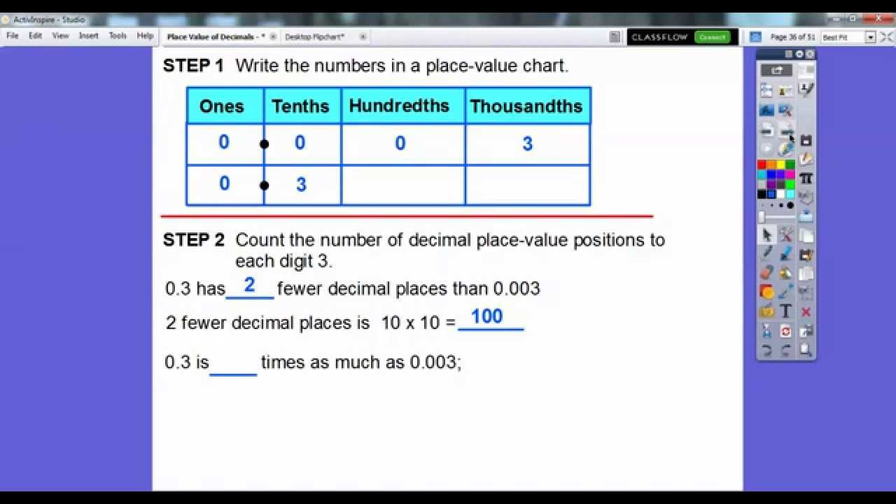 This Place Value Chart Is A Great Way To Introduce Decimals Through The Hundredths S It Has Visual For Each Colum