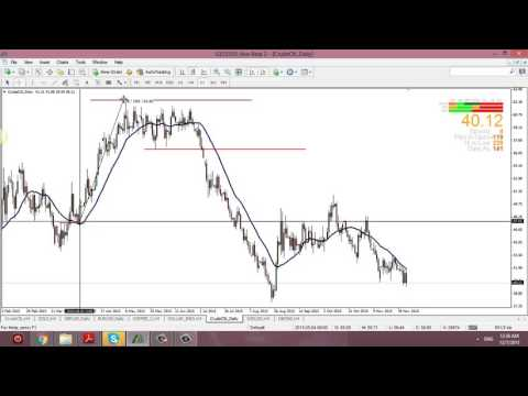 Crude Oil Trading Strategy – Using 20SMA and Basic Support and Resistance