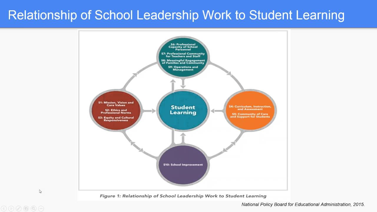 standards for school district leadership Successful school and district leadership how leadership influences student learning by new standards,one of the most successful initiatives that district.