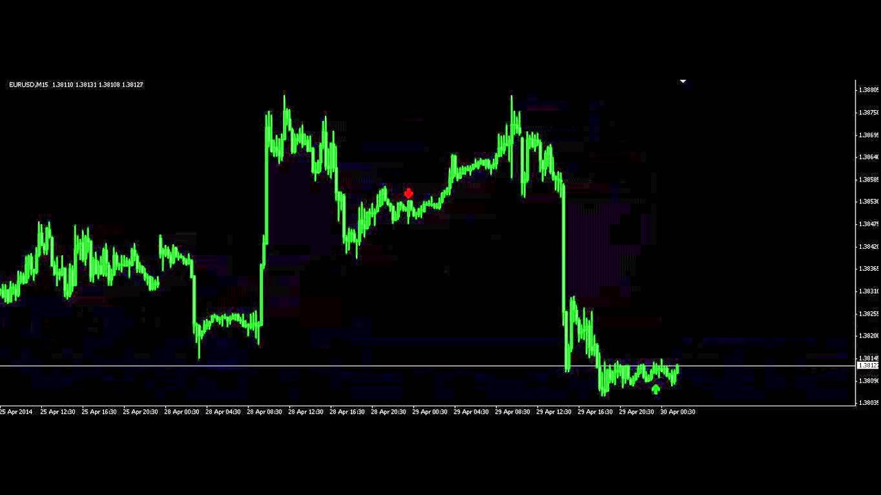 The best indicator for forex