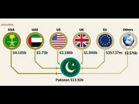 Pakistani Media Scared Any dent in Remittance will Collapse Pakistan