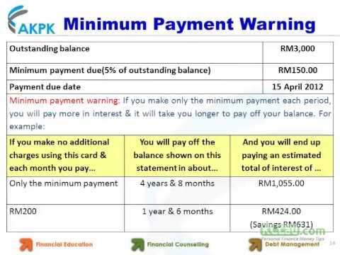 Credit Card Minimum Payment Explained