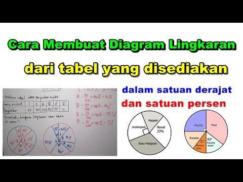 Cara Membuat Diagram Lingkaran Satuan Derajat Dan Persen Dari Tabel Yang Disediakan Statistika Youtube