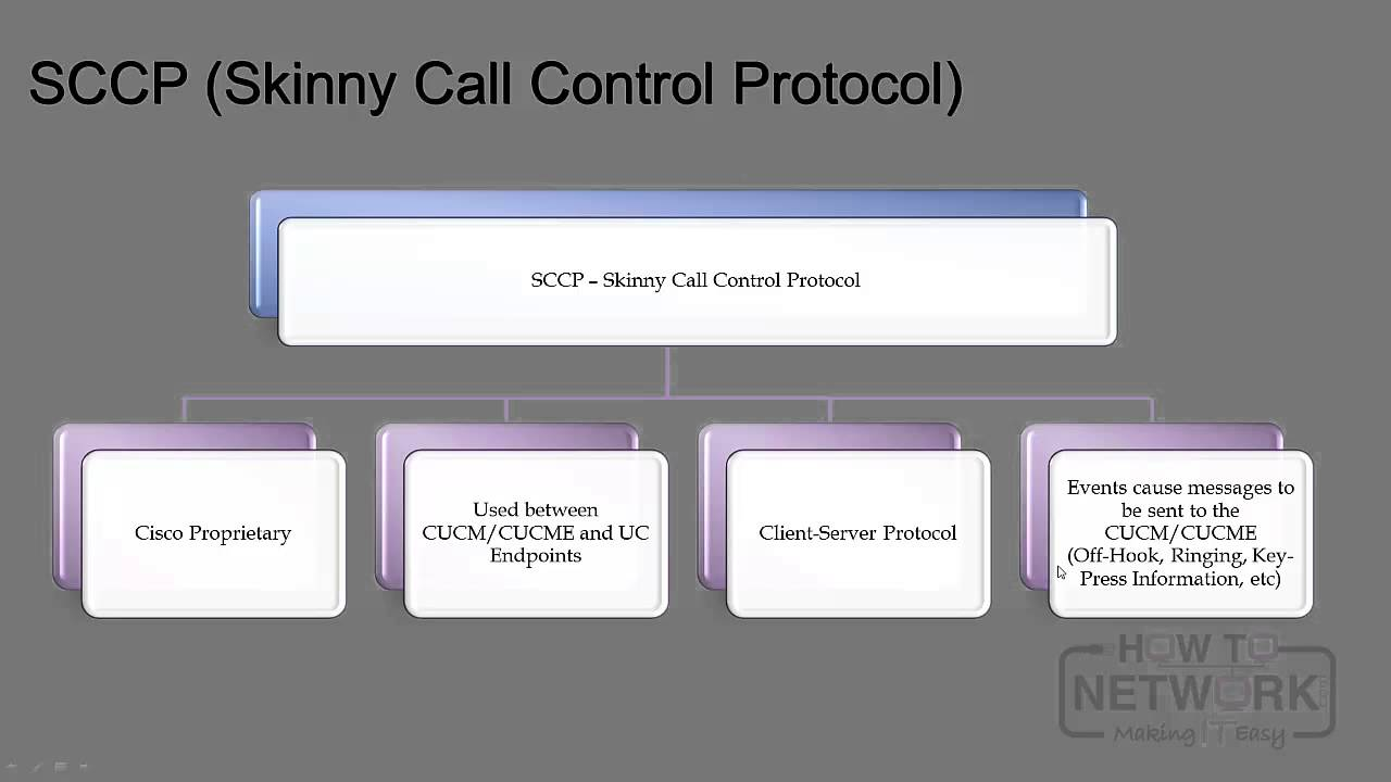 Cisco CCNP VOICE – CVOICE 8 0