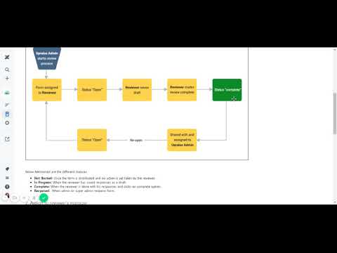 Workflow or lifecycle ofconfidential review form - UpRaise for Employee Success