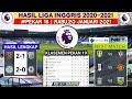 Hasil Liga inggris Tadi Malam | Leicester vs Chelsea | Klasemen Terbaru | Hasil Bola Tadi Malam