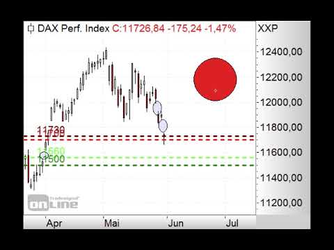 DAX mit Gap-down! - Morning Call 03.06.2019