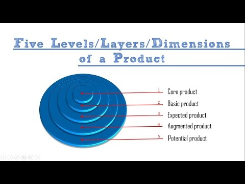 PRODUCT LEVELS BY PHILIP KOTLER II MARKETING MANAGEMENT II BBA 3rd / Bcom II PowerPoint Presentation