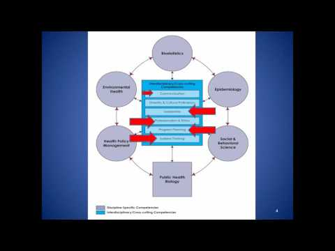 CPH Study Session Webinar - Health Policy and Management