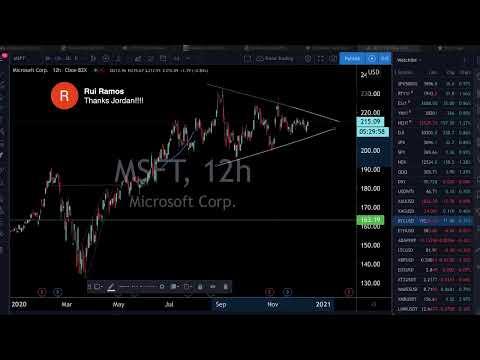 Live Trading \u0026 Chart Analysis - Stock Market, Gold \u0026 Silver, Bitcoin, Forex - December 14, 2020
